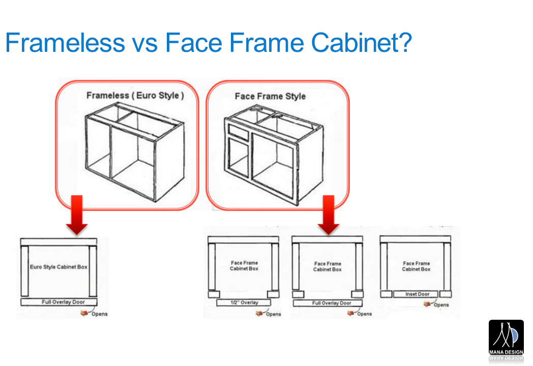 Learn about Frameless, Face Frame, Inset Cabinets - MaNa Design ...
